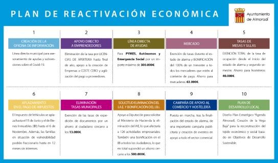 El Ayuntamiento de Almoradí elabora un Plan de Reactivación Económica para dar apoyo al pequeño comercio y a los vecinos del municipio